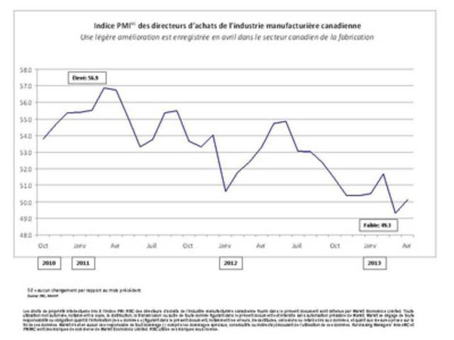 Indice PMI(MC) RBC des directeurs d'achats de l'industrie manufacturière canadienne - Une légère amélioration est enregistrée en avril dans le secteur canadien de la fabrication (Groupe CNW/RBC (French))