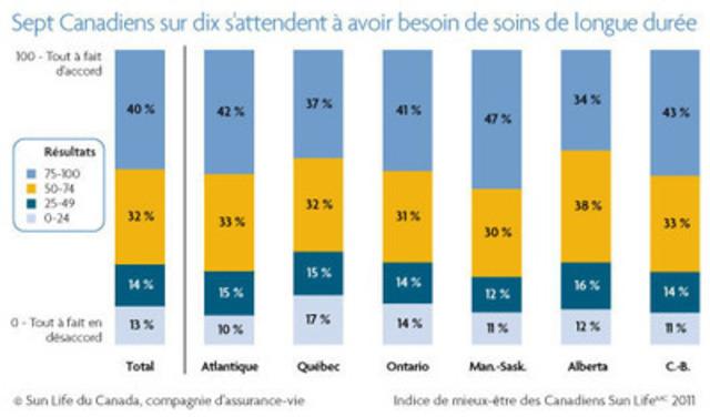 De nombreux Canadiens s'attendent à avoir besoin de soins de longue durée avec l'âge. (Groupe CNW/Financière Sun Life inc.)