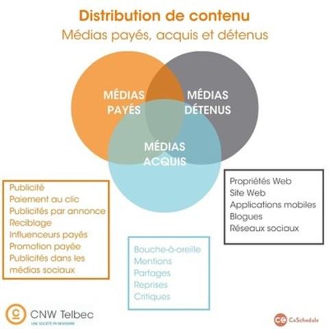 Distribution de contenu (Groupe CNW/Groupe CNW Ltée)