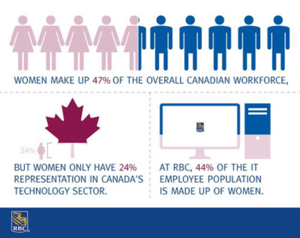 RBC is working to make the IT field more desirable for women. Our partnership with CanWIT will help us meet this goal. (CNW Group/RBC)