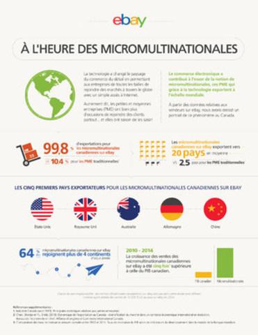 Le commerce électronique a contribué à l'essor de la notion de micromultinationales, ces petites et moyennes entreprises (PME) qui grâce à la technologie exportent à l'échelle mondiale. (Groupe CNW/eBay Canada)