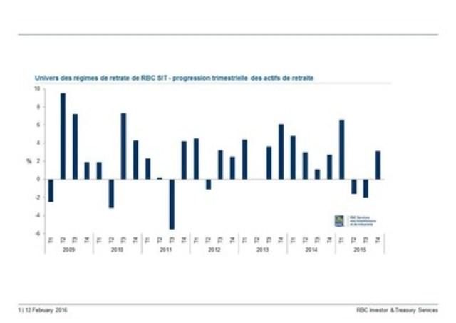 Univers des régimes de retraite de RBC SIT progression trimestrielle des actifs de retraite T1 2009 –- T4 2015 (Groupe CNW/Banque Royale du Canada)