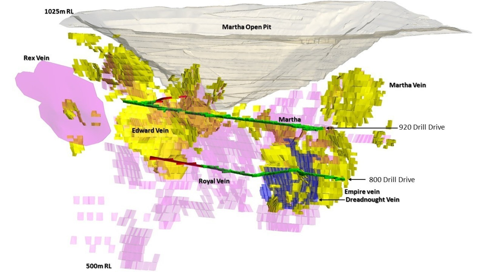 Figure 1 – Long Sectional Oblique View showing Martha Open Pit, Martha Underground, Main Target Areas, Current Martha Underground Resource Areas and the new Dreadnought vein.