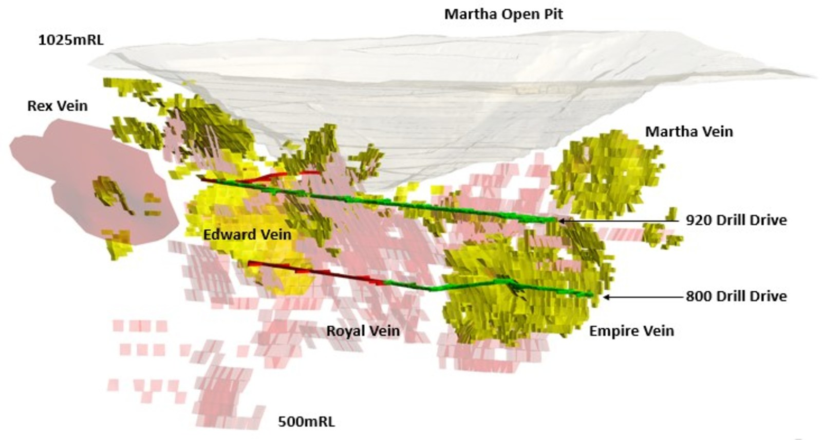 Figure 1 – Long Sectional Oblique View showing Martha Open Pit, Martha Underground, Main Target Areas and Current Martha Underground Resource Areas.