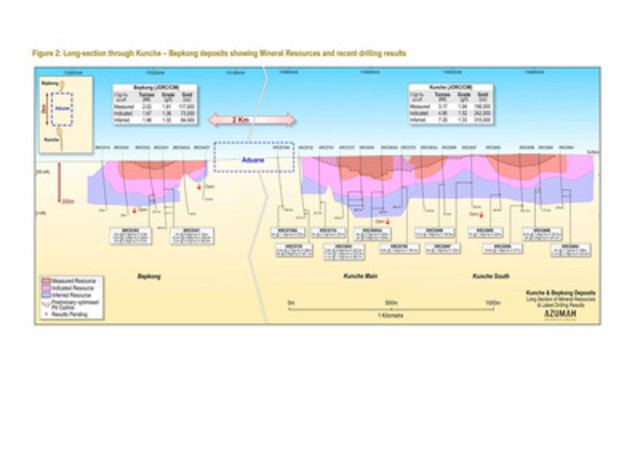 Figure 2: Long-section through Kunche - Bepkong deposits showing Mineral Resources and recent drilling results (CNW Group/Azumah Resources Inc)