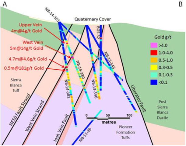 Figure 2: Geological Cross Section through holes NB-13-380, 381 and 382 reported here. (CNW Group/Corvus Gold Inc.)