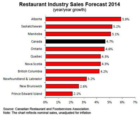 Restaurant Industry Sales Forecast 2014 (CNW Group/Canadian Restaurant and Foodservices Association)