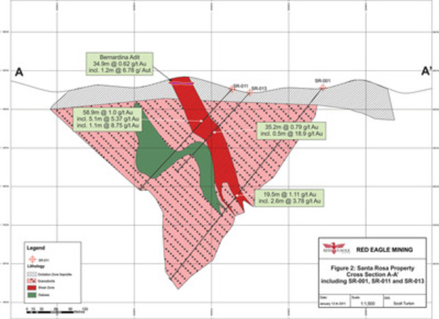 Figure 2: Santa Rosa Property Cross Section A-A' including SR-001, SR-011 and SR-013 (CNW Group/Red Eagle Mining Corporation)