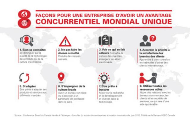 8 façons pour une entreprise d'avoir un avantage concurrentiel mondial unique (Groupe CNW/Banque HSBC Canada)