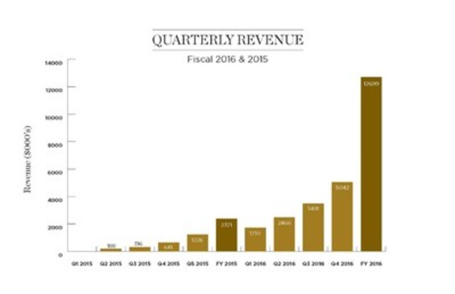 Quartely Revenue - Fiscal 2016 & 2015 (CNW Group/Canopy Growth Corporation)
