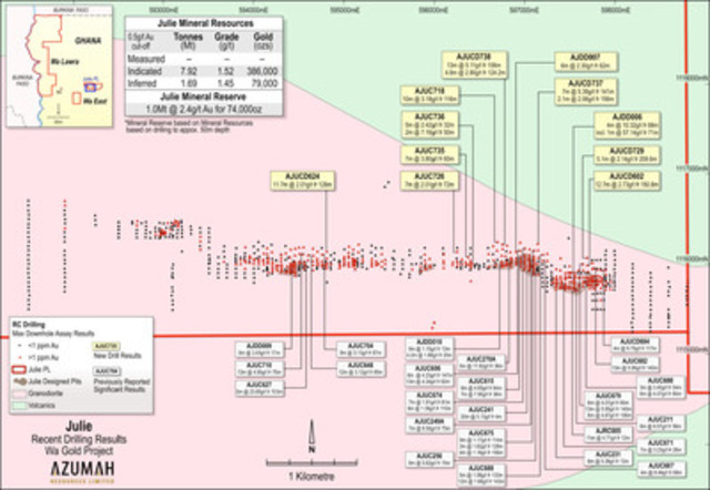 Figure 3: Julie Deposit - Latest RC & diamond drilling results (CNW Group/Azumah Resources Inc)