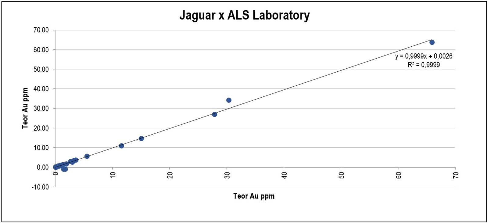 Appendix 3 Control Chart for external check samples, Jaguar vs. ALS Chemex.