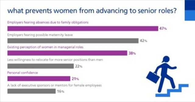 What prevents women from advancing to senior roles? (CNW Group/Randstad Canada)