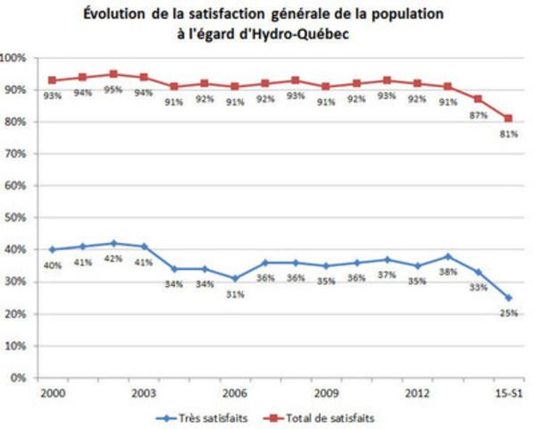 Évolution de la satisfaction générale de la population à l'égard d'Hydro-Québec (Groupe CNW/Hydro-Québec)