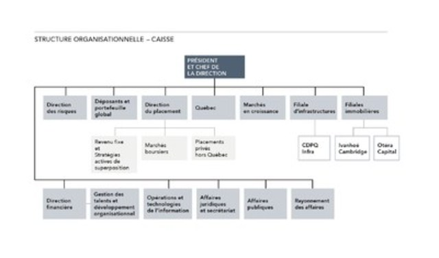 STRUCTURE ORGANISATIONNELLE - CAISSE (Groupe CNW/Caisse de dépôt et placement du Québec)