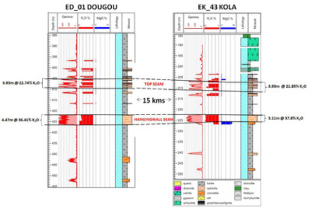 Figure 2: Strip-log of the Hangingwall Seam and Top Seam in ED_01 at Dougou correlated with the same seams in EK_43 at Kola (some 15 kilometres to the northeast). (CNW Group/Elemental Minerals Limited)