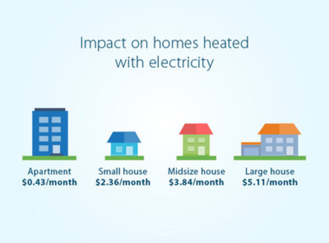 Impact on homes heated with electricity (CNW Group/Hydro-Québec)