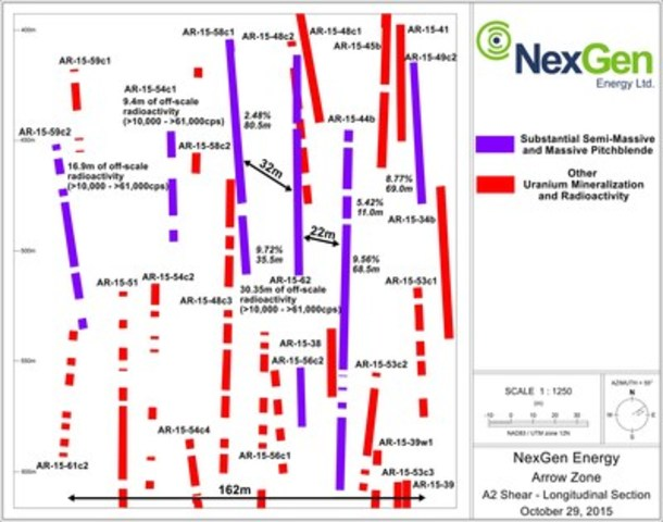Figure 3: A2 Mineralized Shear Long Section (Close Up) (CNW Group/NexGen Energy Ltd.)