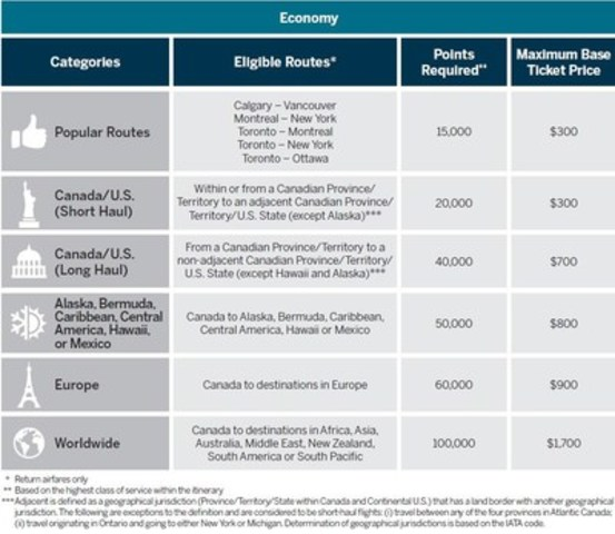 The Fixed Points Travel Program Overview (CNW Group/American Express Canada)