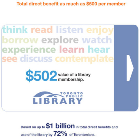 Total direct benefit as much as $500 per member (CNW Group/Toronto Public Library)