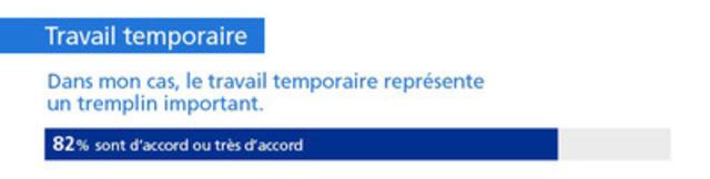 Travail temporaire - Dans mon cas, le travail temporaire représente un tremplin important - 82% sont d'accord ou très d'accord (Groupe CNW/Randstad Canada)