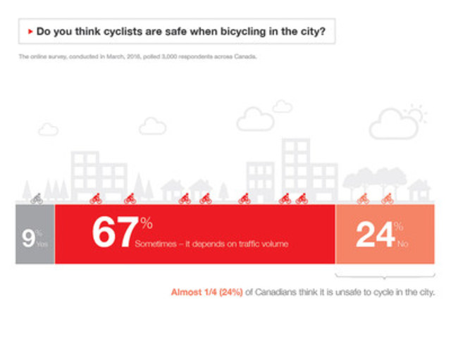 Do you think cyclists are safe when bicycling in the city? (CNW Group/State Farm)