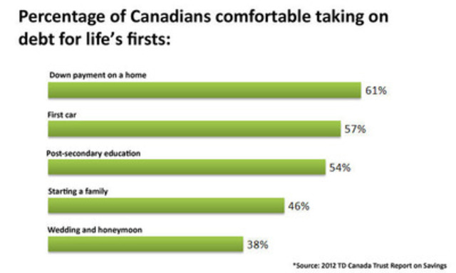 Graph: Percentage of Canadians comfortable taking on debt for life's firsts (CNW Group/TD Canada Trust)