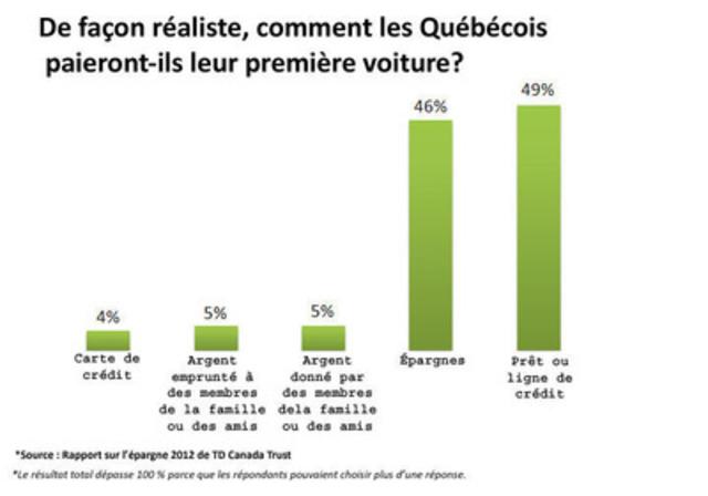 De façon réaliste, comment les Québécois paieront-ils leur première voiture? (Groupe CNW/TD Canada Trust)