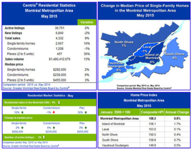 Centris® Residential Sales Statistics - May 2015 (CNW Group/Greater Montréal Real Estate Board)