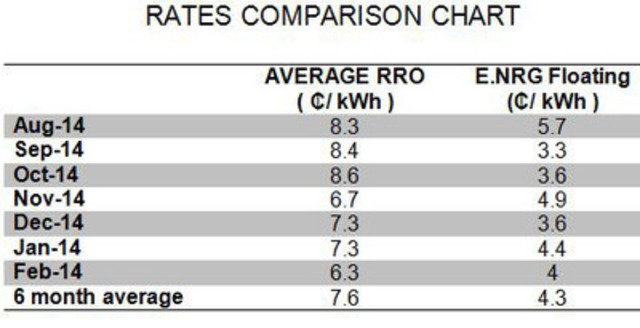 Sample Rates from RRO (Regulated Rate Option) providers in cents per kWh compared to E.NRG Power, one of Alberta's independent boutique retailers Website: www.enrgpower.ca. Source: http://ucahelps.alberta.ca/,  http://ucahelps.alberta.ca/documents/20150201_Rates.pdf (CNW Group/Utility Network and Partners)