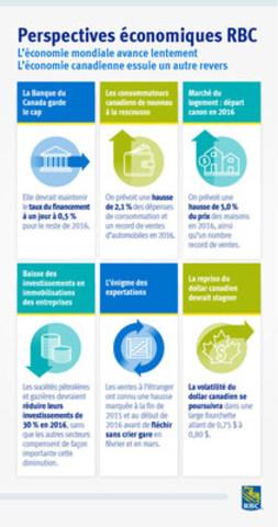 Document infographique soulignant les conclusions du rapport Perspectives économiques RBC (Groupe CNW/RBC (French))