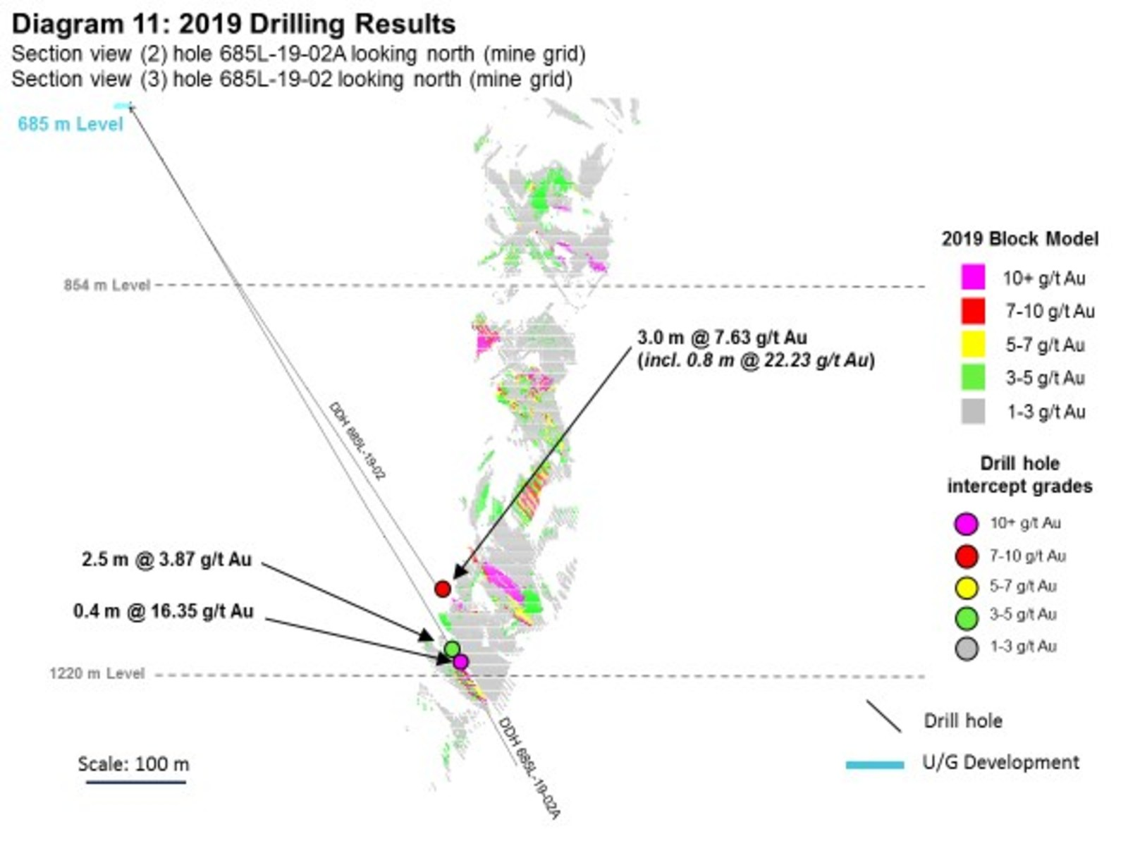 Diagram 11: 2019 Drilling Results
