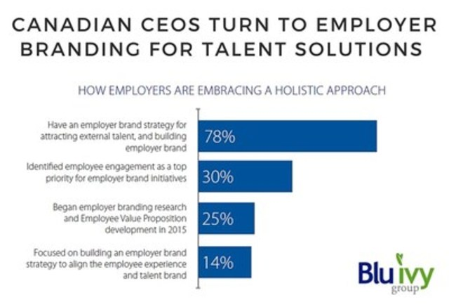 Canadian CEOs Turn To Employer Branding for Talent Solutions (CNW Group/Blu Ivy Group)