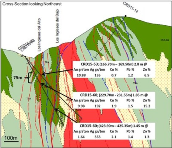 Image 1 – Alto Vein Cross Section (CNW Group/Premier Gold Mines Limited)