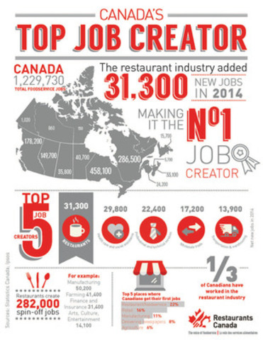 Infographic: Canada's Top Job Creator (CNW Group/Restaurants Canada)