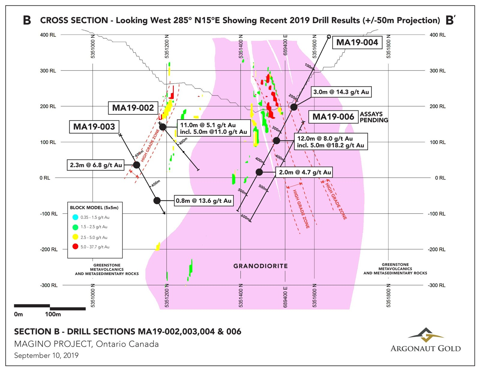 Cross Section B is a section though high grade zones looking west showing highlighted intercepts from drillholes MA19-002, MA19-003 and MA19-004.