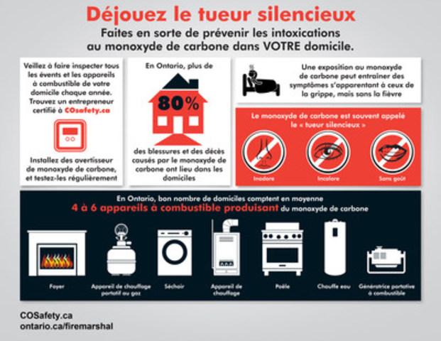 Semaine de la sensibilisation au monoxyde de carbone (du 1 au 7 novembre 2016) (Groupe CNW/Office of the Fire Marshal and Emergency Management)