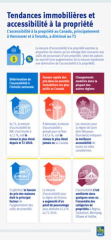 Document infographique soulignant les conclusions du rapport Tendances immobilières et accessibilité à la propriété (Groupe CNW/RBC (French))
