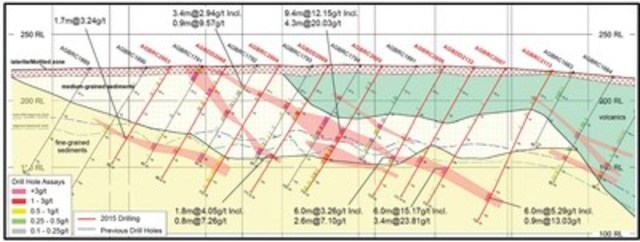 Figure 2: Cross Section A-A' Showing the High Grade Gamma Zone and Drilling (CNW Group/Endeavour Mining Corporation)
