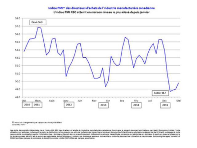 Indice PMI(MC) des directeurs d'achats de l'industrie manufacturière canadienne L'indice PMI RBC atteint en mai son niveau le plus élevé depuis janvier (Groupe CNW/Markit)