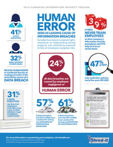 Human Error Seen as Leading Cause of Information Breaches (CNW Group/Shred-it)
