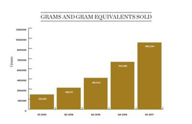 Grams And Gram Equivalents Sold (CNW Group/Canopy Growth Corporation) ...  sc 1 st  CNW & Canopy Growth Reports First Quarter Fiscal 2017 Financial Results
