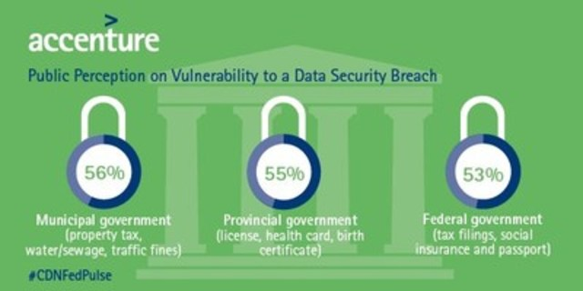 A majority of Canadians believe their personal and confidential information held by all levels of government is vulnerable to a security breach. (CNW Group/Accenture)