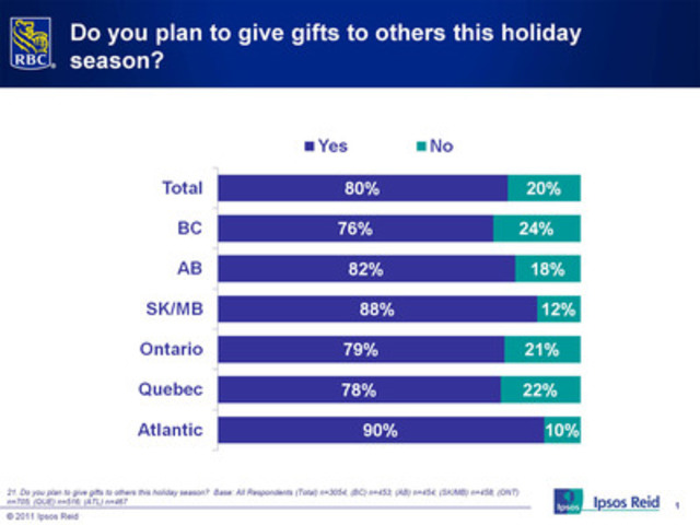 Canadians plan to give gifts in 2011 (CNW Group/RBC)