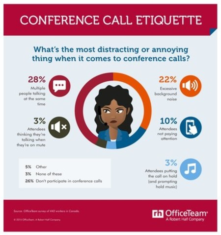 Conference Call Etiquette (CNW Group/OfficeTeam)