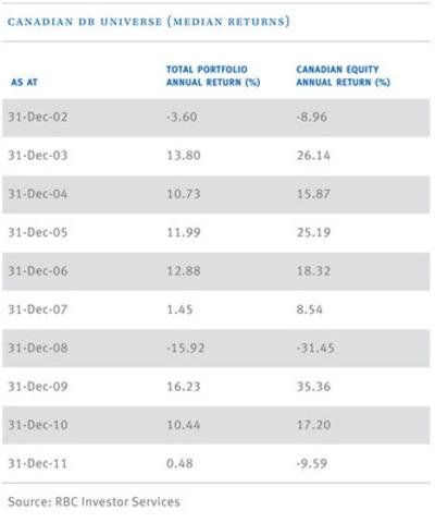 Univers des régimes de retraite canadiens à prestations déterminées, rendements médians au 31 décembre (Groupe CNW/RBC Services aux investisseurs)