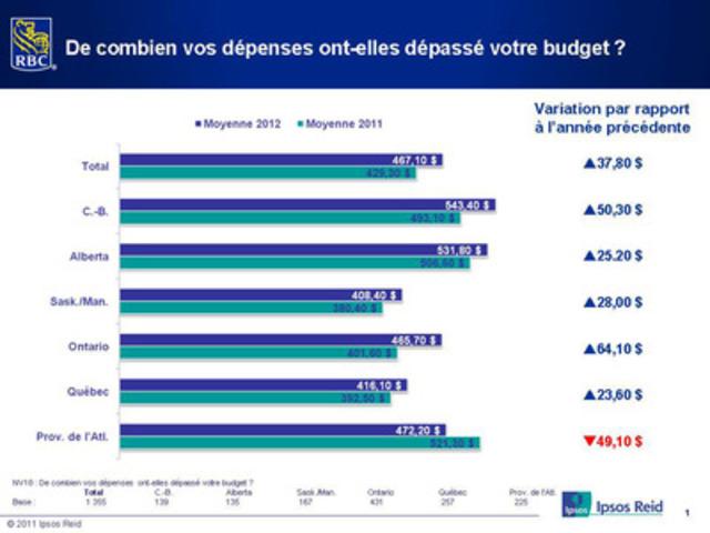 Le Sondage RBC sur les achats des Fêtes 2012 : De combien vos dépenses ont-elles dépassé votre budget ? (Groupe CNW/RBC (French))