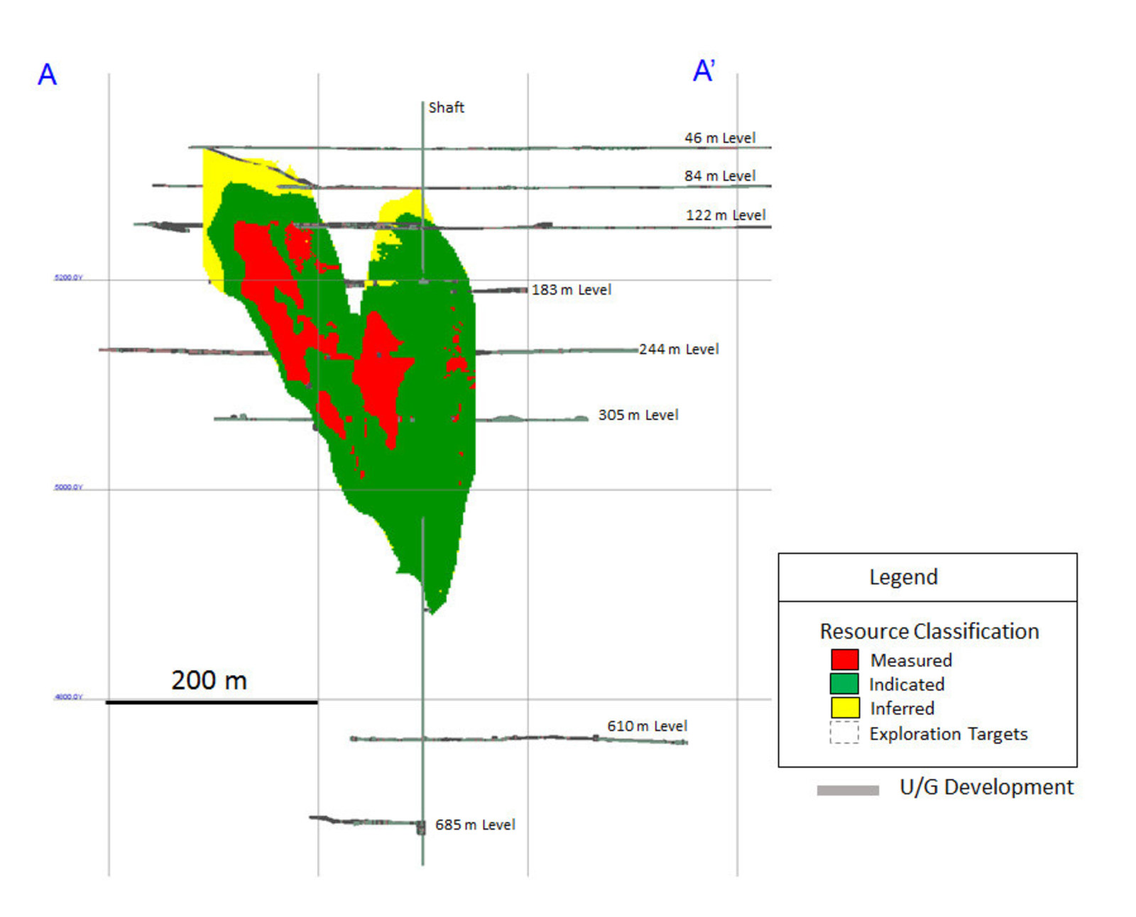 Diagram 2: 2019 Measured and Indicated, and Inferred Mineral Resource Classification Zone 1 – Longitudinal View Looking Grid East