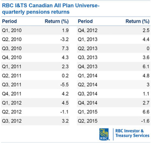 RBC I&TS Canadian All Plan Universe- quarterly pensions returns, 2010 - Q2 2015 (table) (CNW Group/RBC)
