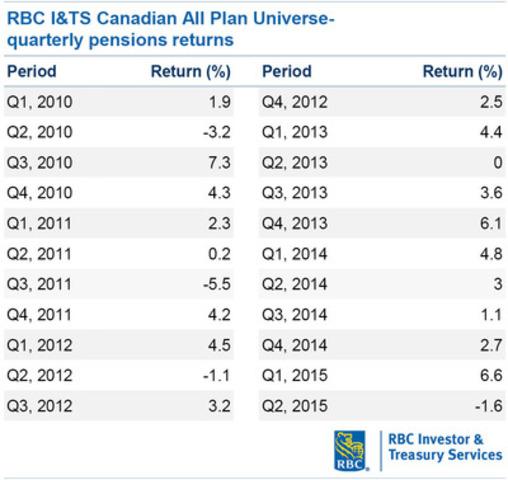 RBC I&TS Canadian All Plan Universe- quarterly pensions returns, 2010 - Q2 2015 (table) (CNW Group/RBC)